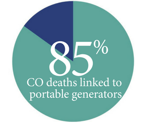 85% of CO deaths linked to portable generators