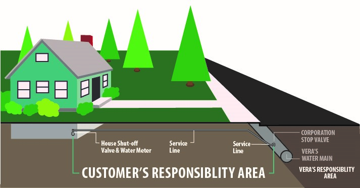 Customer's responsibility area: (mostly located under yard) house shut-off valve and water meter, service line. Vera's responsibility area: (mostly located under sidewalk and street) corporation stop valve, Vera's water main.