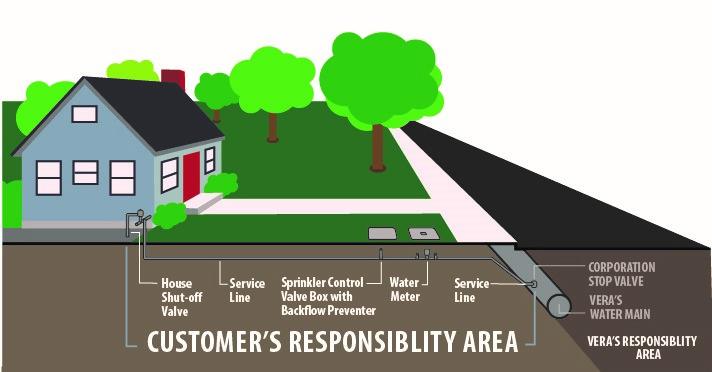 Customer's responsibility area
